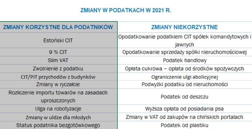Zmiany korzystne/niekorzystne dla podatników w 2021 roku